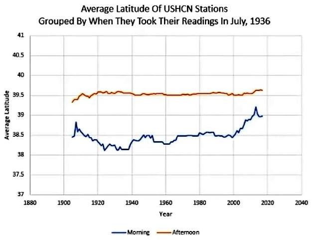 Average latitude 2
