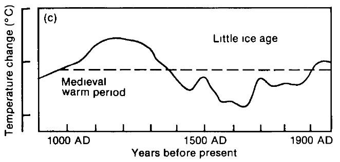 MWP IPCC 1990, beskuren
