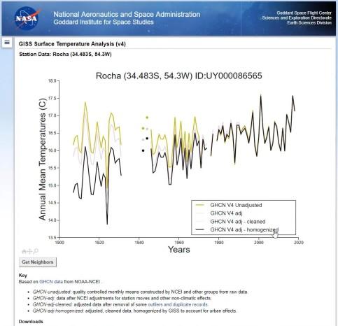 Rocha, adjusted data