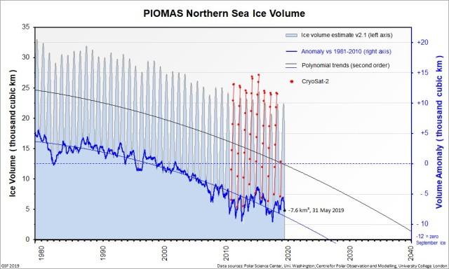 Arktis havsisvolym PIOMAS